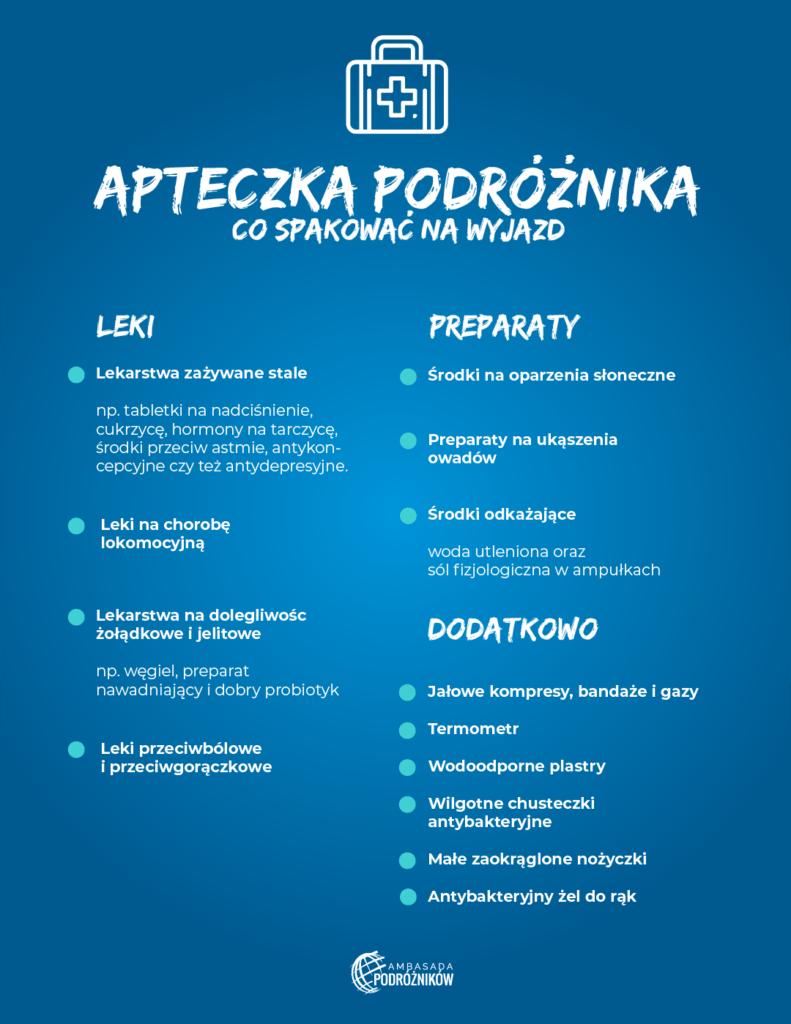 apteczka podróżnika infografika